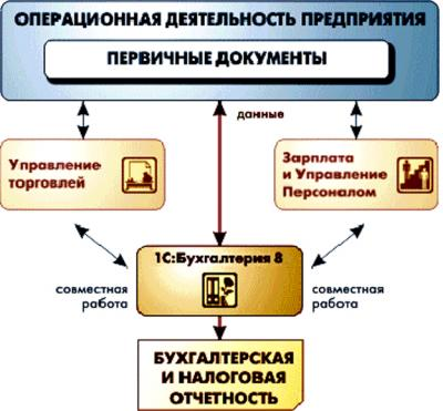 "Обучающий курс ""1C — Бухгалтерия"""